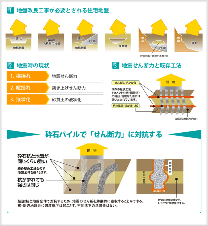 生命を守る!地震の衝撃に強い地盤を作る!