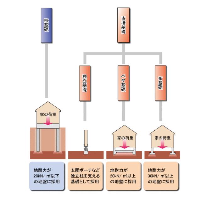 住宅の基礎工事の種類